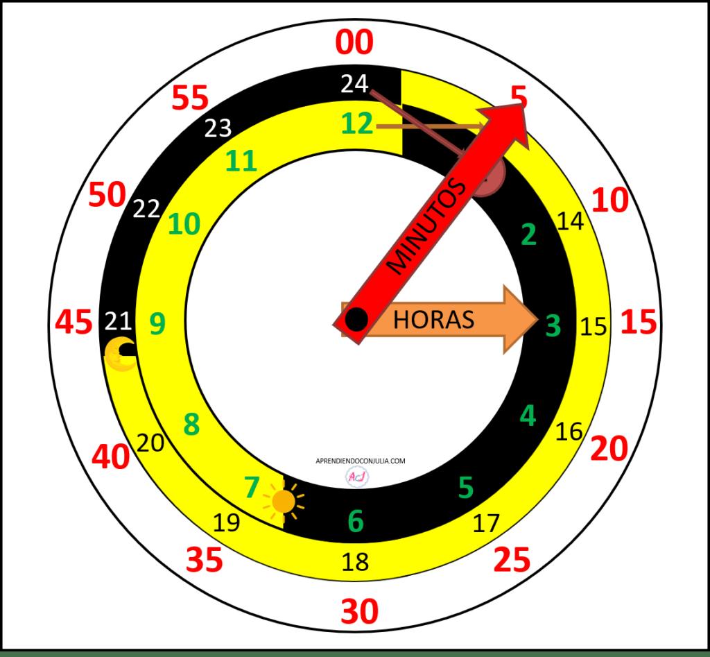 Reloj Imprimible Para Aprender Las Horas Aprendiendo Con Julia